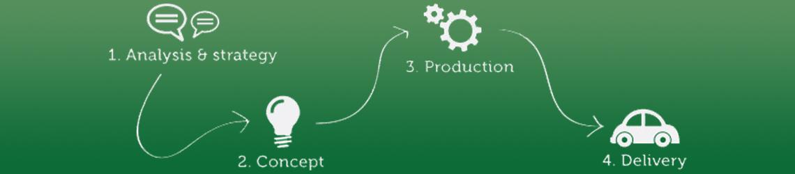Web-Production