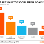Social media marketing provides highest return on investment for hotel bookings