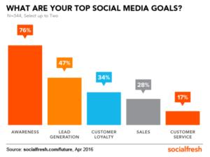 Social media marketing provides highset Return on Investment